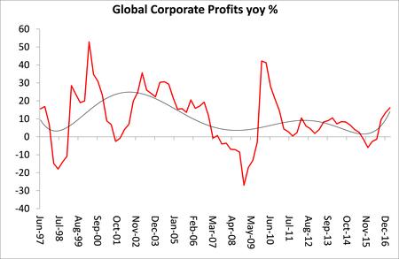 évolution du taux de profit général